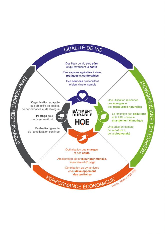 Roue-HQE