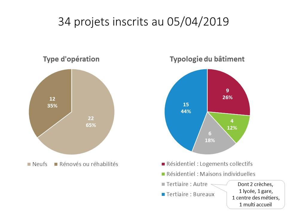 34 projets inscrits HQE Perf EC